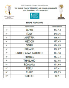 final_ranking_the_world_trophy_of_pastry_ice_cream_and_chocolate_fipgc_2015